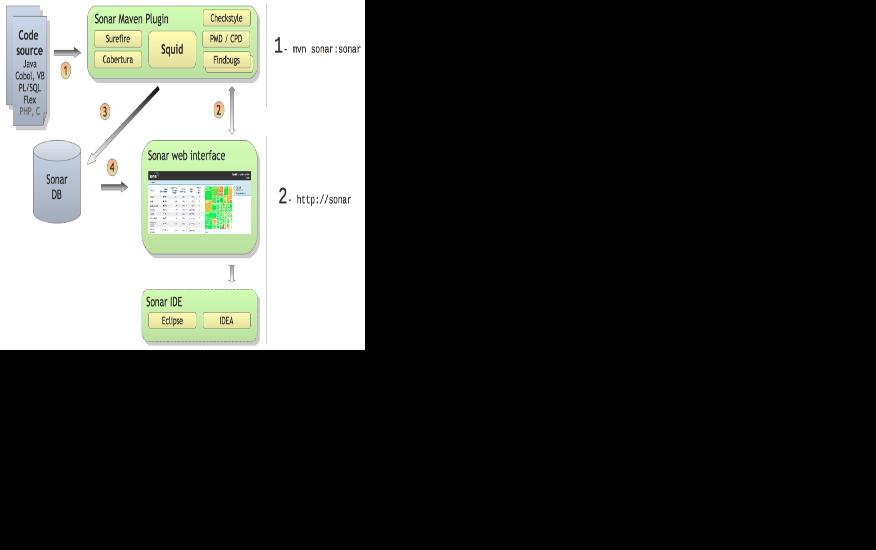 Open Source Quality Management Platform: Sonar Review